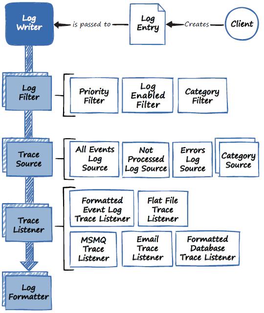 EntLib_LoggingProcess