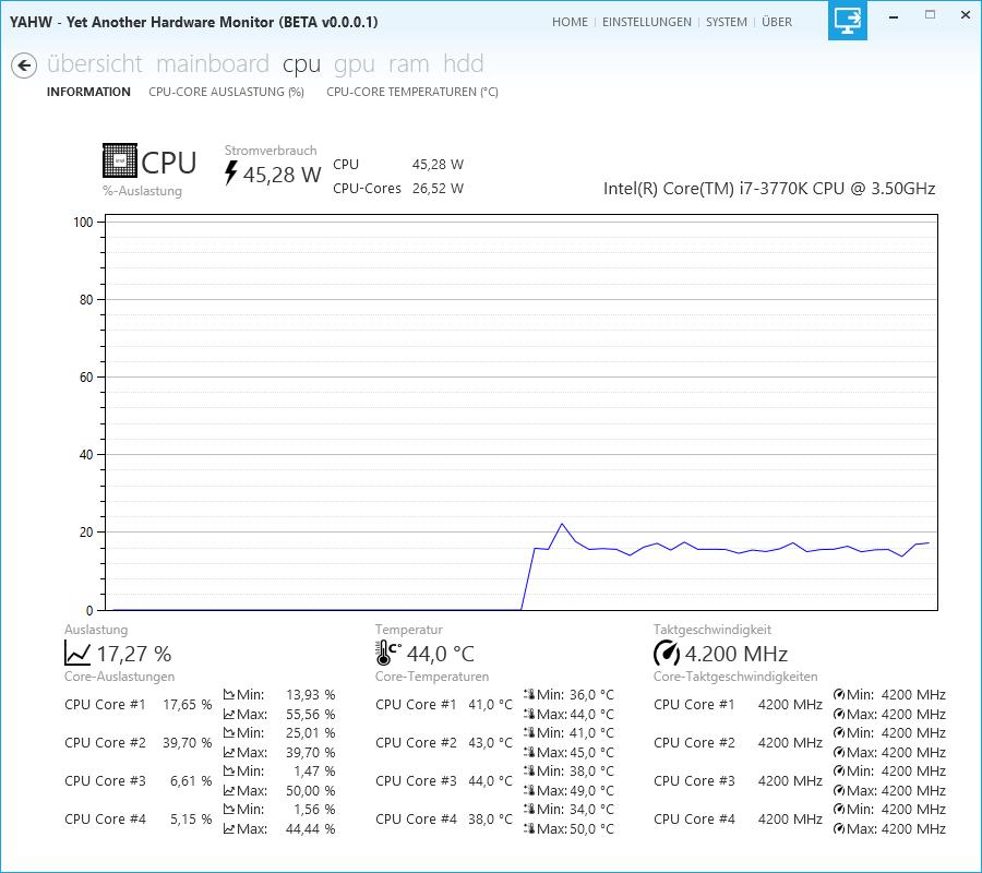 YAHW - Informationen zur CPU (Auslastung, Temperaturen, Taktgeschwindigkeit)