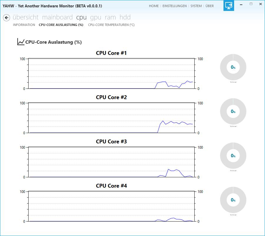 YAHW - Informationen zur Auslastung der einzelnen CPU-Cores