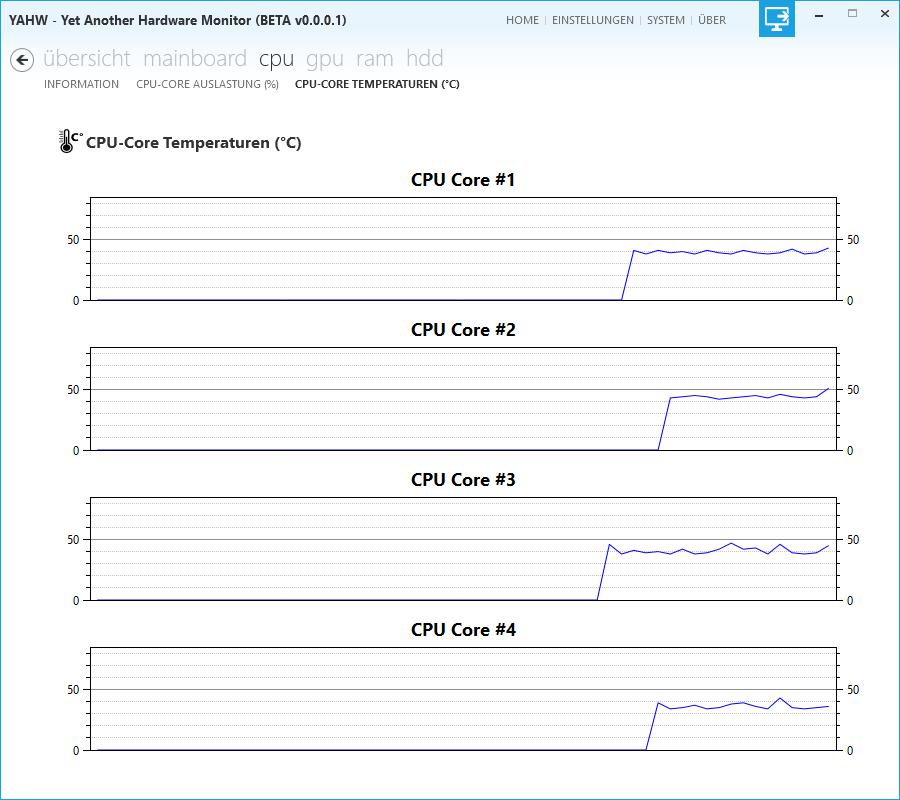 YAHW - Temperaturverlauf der einzelnen CPU-Cores