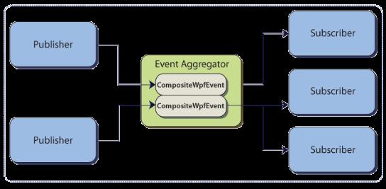 Event-Aggregator