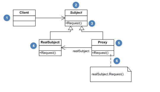 UML_Proxy_Pattern