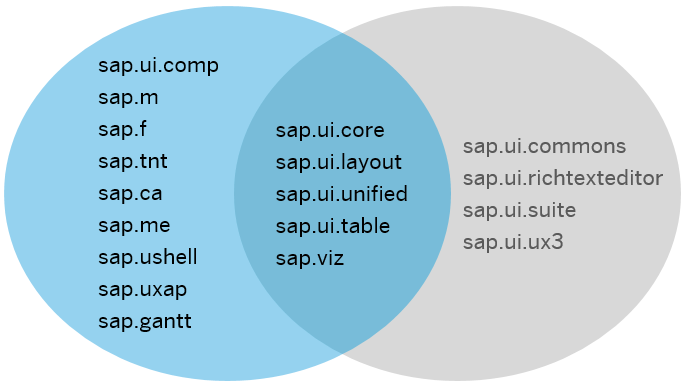 SAPUI5 - Supported Library Combinations